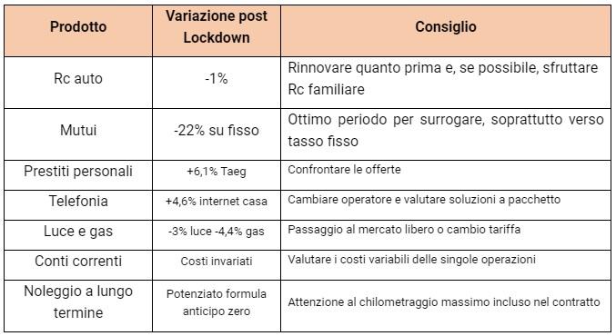 variazione tariffe