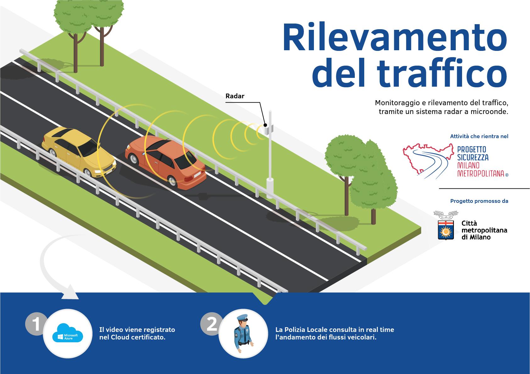 Progetto Sicurezza Milano Metropolitana